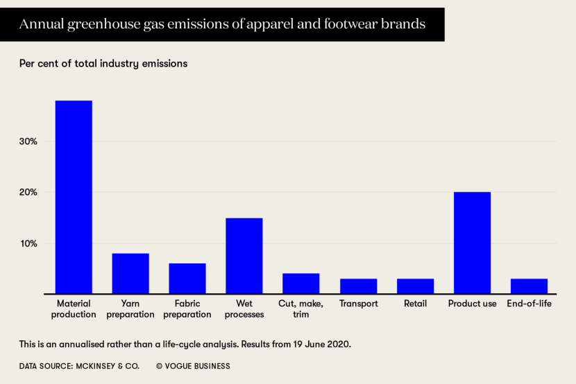 annual-greenhouse-gas-emissions-of-apparel-and-footwear-brands.png